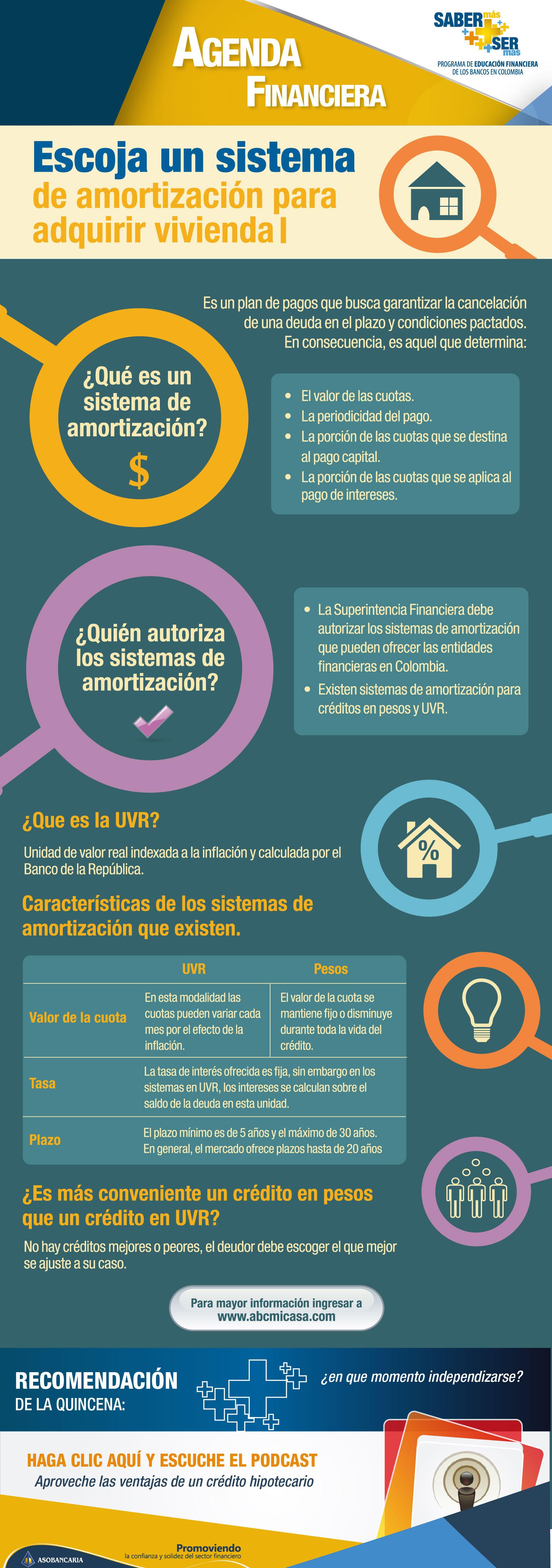 Boletin 77 - Escoja un sistema de amortizacion para adquirir vivienda I