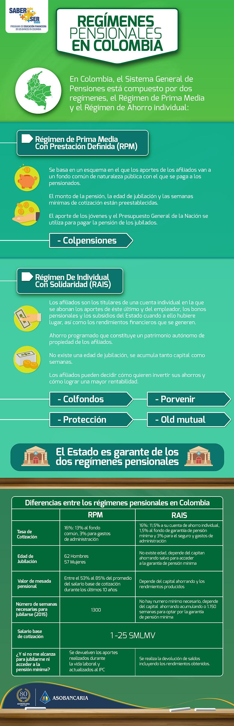 Regímenes.pensionales-Colombia