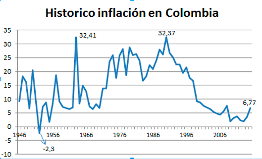 Imagen-inflación-en-Colombia