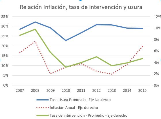Relación inflación, tasa de intervención y usura