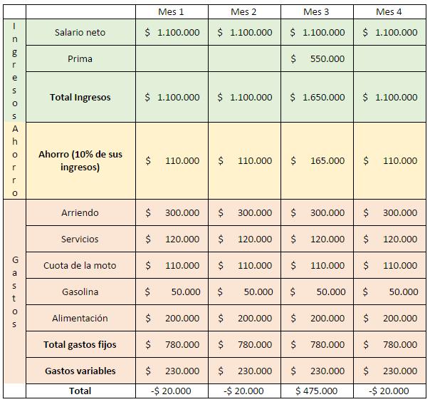 Tabla presupuesto