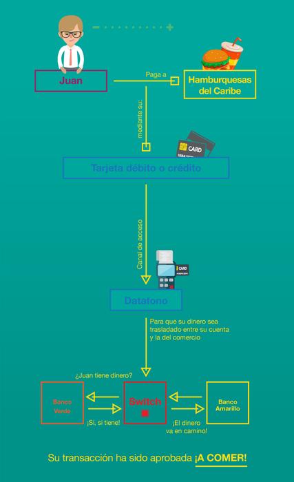 Cómo funcionan las tarjetas crédito y débito
