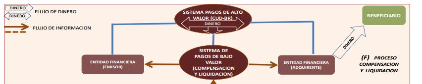 Sistema de alto Valor