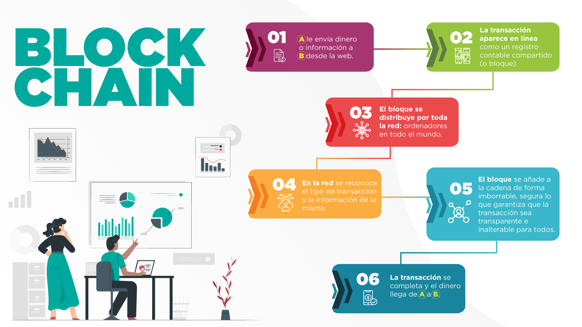 Diagrama funcionamiento del blockchain