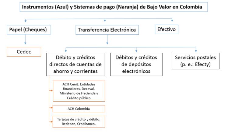 sistemas de pago de bajo valor en Colombia