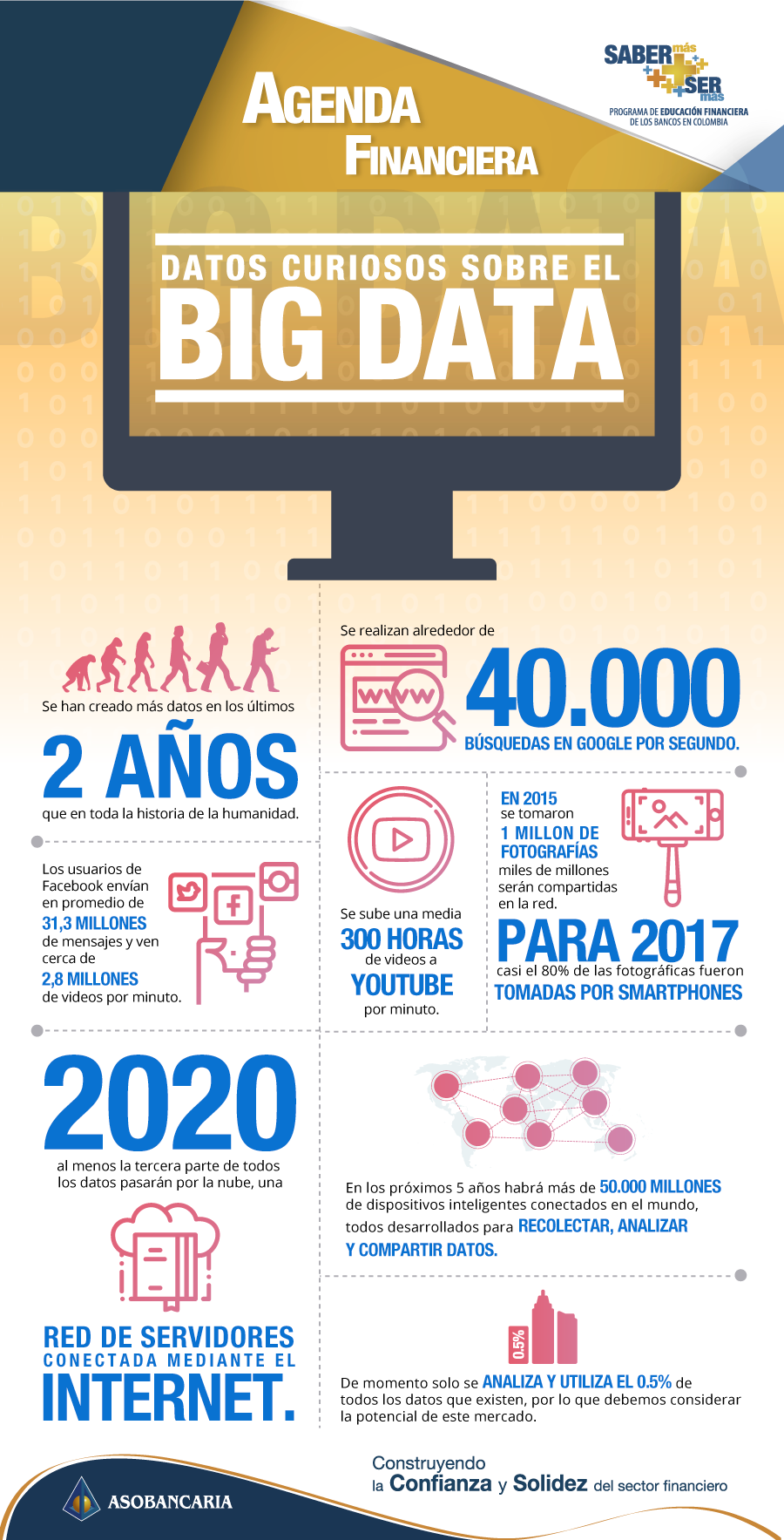 Datos curiosos Big Data