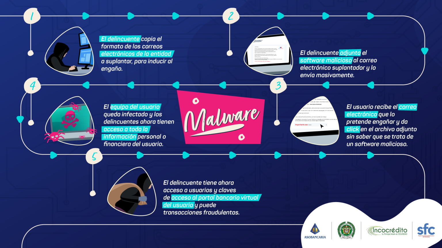 que es un malware asobancaria